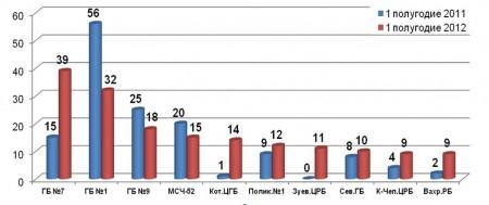 ТОП-10 больниц по количеству жалоб