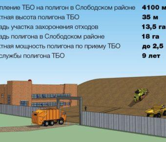 Полигон ТБО в дер. Осинцы